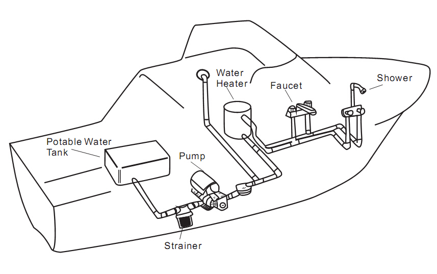 How A Rv Water System Diagram