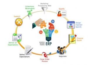 China Digital Self Service Cloud ERP Software Integrated Top 10 Erp Systems on sale