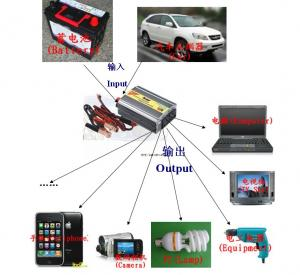 China Supper light weight 500W car power inverter with USB2.0 for IPAD,IPHONE,CAMERA,LAPTOP COMPUTER ETC. on sale
