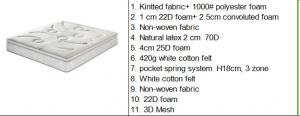Quality 10 12 Inch Spring Bed Mattress / Soft Memory Foam Spring Mattress for sale