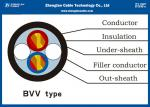 PVC Insulated Heat Resistant Cable/BVV Cable for house or building / Voltage :300/500V