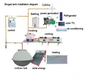 China biogas pool  stove , heater, lighting lamp on sale