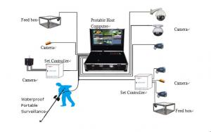 China XT1-1 Portable Surveillance/Monitoring Video System on sale