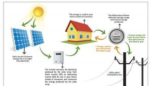 China 4500 W Load Power Residential Solar Power Systems / Solar System For Home on sale