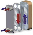 L'acier inoxydable AISI 316 L, 304, Ti, échangeur de chaleur de plat de SMO a soudé le type et le type de Gasketed
