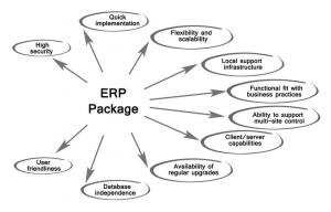 China Customise Internet Cloud ERP System For Real Estate , School Management System on sale