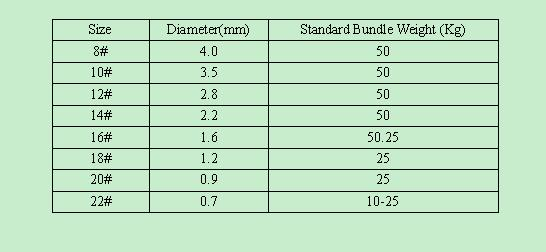 hot dip GI wire specifications