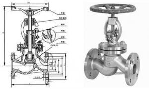 China pneumatic /stainless steel globe valve/globe valve/plumbing valve/backflow preventer on sale