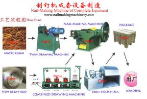 China Z94-1C,Z94-2C,Z94-3C,Z94-4C,Z94-5 C 1-6 Inch Common nail/staple/roofing nail making machine in kenya from china supplier on sale