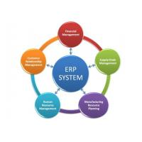 China Easy Operation Erp Management System Windows / Android Operating Systems Supported on sale