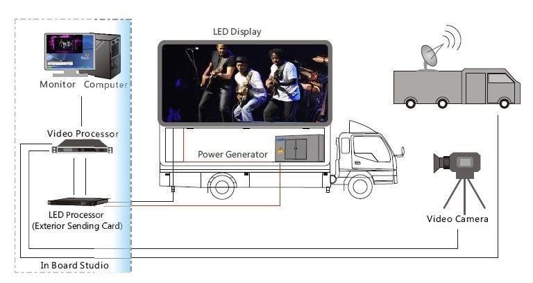 mobile LED screen for AD and rental