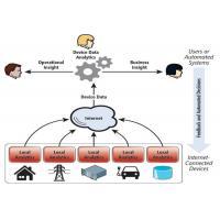 Intelligent Multi Level IOT Mobile App Development For Remote Control System
