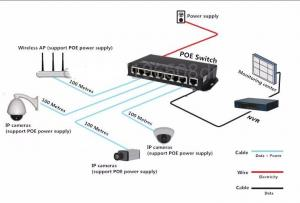 China 8 port 10 / 100M POE Switch network of compatible network cameras and wireless AP power IEEE 802.3af(15.4W) on sale
