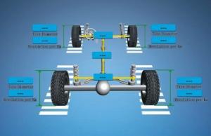 Quality Modèle à quatre roues d'extrémité d'alignement de MST V3D-IV for sale