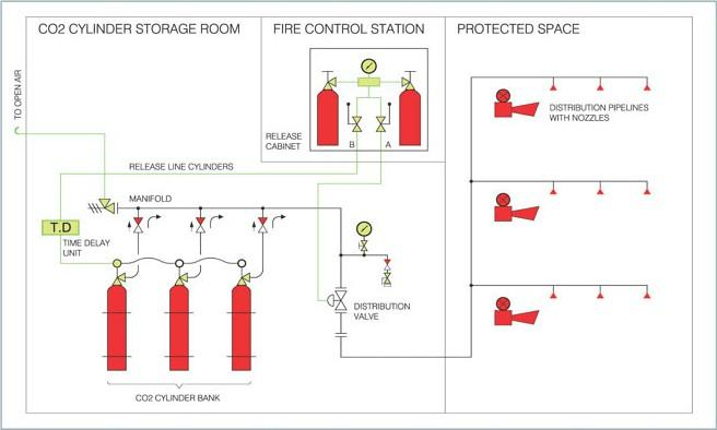 co2 fire suppression system for sale  u2013 marine fire