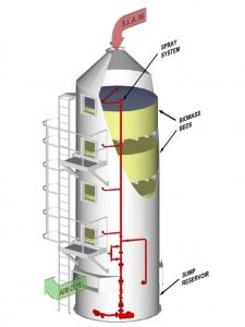 China scrubber tower&Fume Scrubbers & Gas Wet Scrubbers on sale