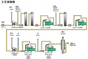 China Biological Diesel Oil Separators Centrifuge Used For Glycerin on sale