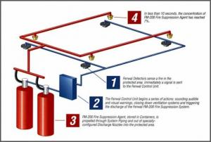 China FM-200 Fire extinguishing System FM-200 Fire extinguishing System on sale