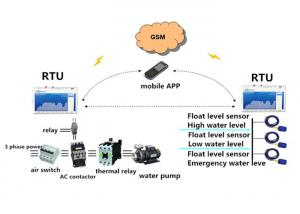 China Modbus GSM GPRS RTU Gateway SMS or Call Alarm for High Low Emergency Water Lever on sale