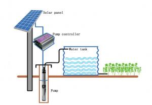 China Solar Panel DC Water Pump on sale