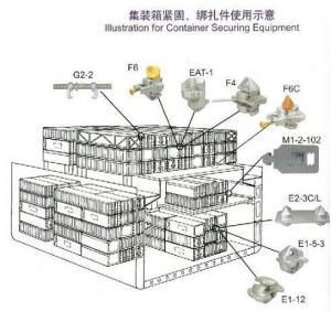 Container Securing System Amp Lashing Device Bridge Fitting