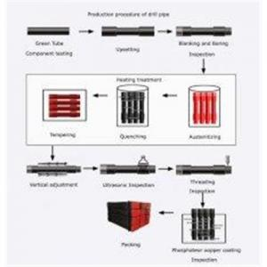 China directional drilling tools Non-dig Drill Pipe Parameters on sale