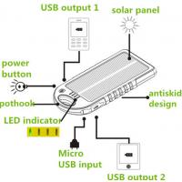 solar power bank for camping