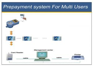 China IC Card Prepaid Metering Systems Simple Operation One Smart Card For Multi Users on sale