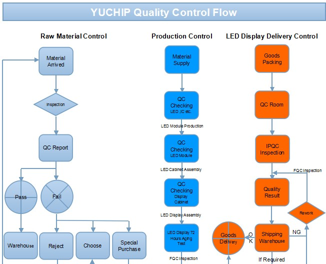 shenzhen yuchip lighting co ltd quality