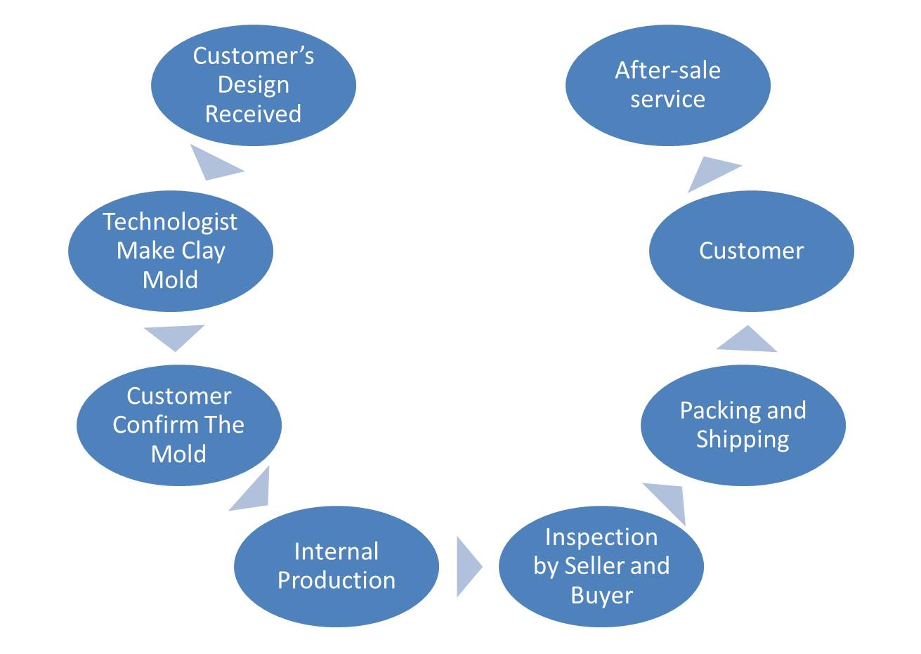 Wangstone Metal Sculpture Co Ltd Quality Process Flow Diagram Customized Product Chart