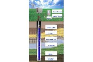 China Electric submersible pump system on sale