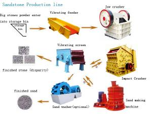 China Sand Making Product Line on sale