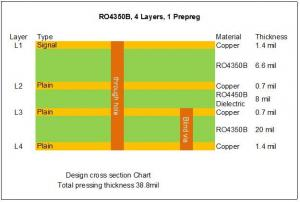 China 4 Layer High Frequency PCB Built On RO4350B With Blind Via and Immersion Gold on sale