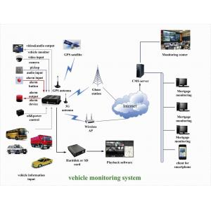 China car video record with GPS 3G WIFI moduls optional D1/HD1/CIF resolution adjustable on sale