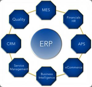 China Data Storage Erp Software Cloud , Cloud Based Erp Software For Small Business on sale