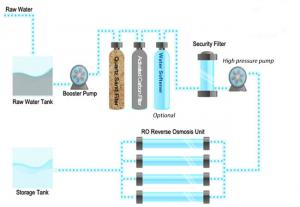 China Water Filtering 5000LPH Stainless Steel Reverse Osmosis System on sale