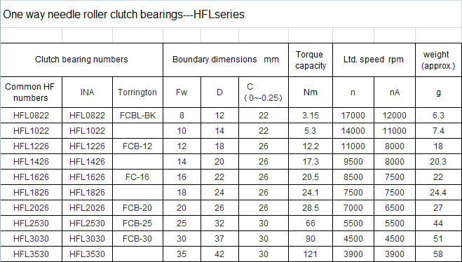 HFL series HFL1626 16*22*26mm high performance long life needle roller one way clutch bearing