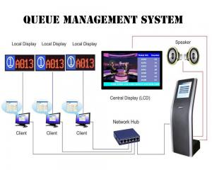 China Multiple Language Arabic Token Number Queue Management System with Virtual Calling Terminal on sale
