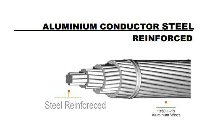 ASTM B232 Overhead ACSR Conductor
