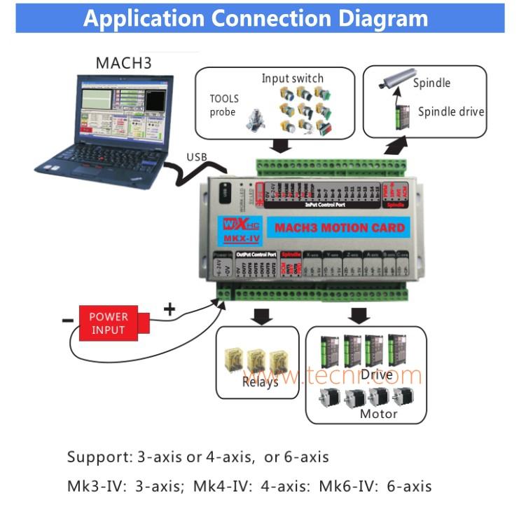 XHC MK3 Mach3 breakout board 3 axis USB motion control card 2MHz
