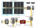 260 W Full House Solar Power System Grid Tied Solar Electric System