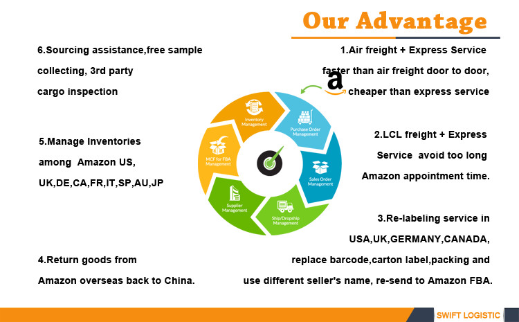 International Air Freight Forwarder Air Shipping Services To Usa