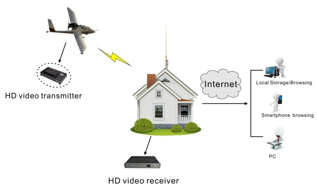 Low Delay UAV HD Wireless Transmitter COFDM Drones Video / Audio Transmitter with 3 Watt