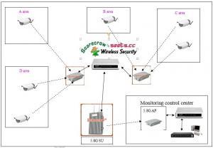 China Scarecrow ™ CCTV Wireless video surveillance system (16 Wireless HD Camcorder camera ) on sale