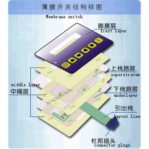 China Membrane keypads on sale