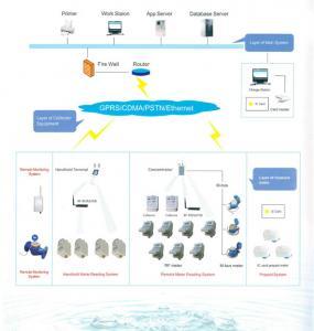 China Système lié directement de lecture de compteur automatique OEM/ODM pour le mètre d'eau intelligent on sale