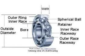 China High Precision Agricultural Machinery Bearing Deep Groove Ball Bearings on sale