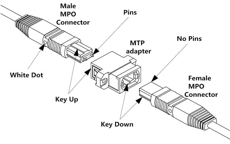 High Density, MTP Key Up//Key Down Black Box Fiber Adapter Panel 6