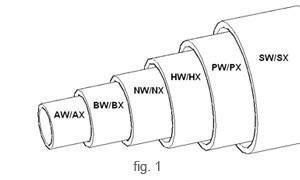 China 3m Flush Coupled Pipe Casing / PX SX UX ZX HX NX Casing Tubes on sale