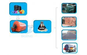 China Pyrolysis plant on sale